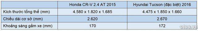 Xe Honda CRV 2015 đối đầu Huyndai Tucson 2016